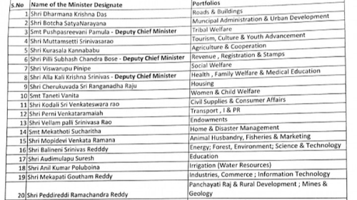 Portfolios allotted for Jagan's cabinet